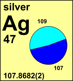 Atomic weight of silver commission on isotopic abundances and atomic weight of silver commission on isotopic abundances and atomic weights urtaz Choice Image