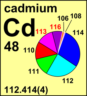 Atomic Weight of Cadmium   Commission on Isotopic ...