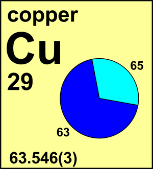 Atomic weight of copper commission on isotopic abundances and atomic weight of copper commission on isotopic abundances and atomic weights urtaz Gallery