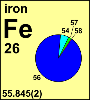 Atomic weight of iron commission on isotopic abundances and atomic atomic weight of iron commission on isotopic abundances and atomic weights urtaz Images