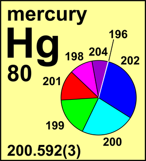 iupac monoisotopic mass values of elements History of the ciaaw in the service of chemistry  the relative mass values of the atoms of the elements could be determined  and of which the iupac commission.