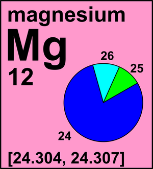 Atomic weight of magnesium commission on isotopic abundances and atomic weight of magnesium commission on isotopic abundances and atomic weights urtaz Image collections