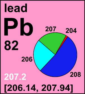Atomic weight of lead commission on isotopic abundances and atomic weight of lead commission on isotopic abundances and atomic weights urtaz Choice Image