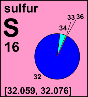 Atomic Weight Of Sulfur Commission On Isotopic Abundances And Weights