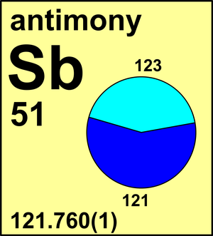 Sb atomic weight antimony periodic table professional standards sb atomic weight urtaz Image collections
