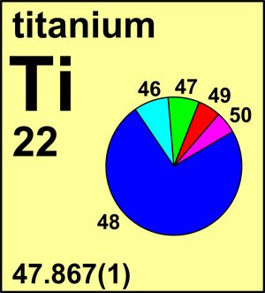 atomic weight of titanium commission on isotopic abundances and atomic weights