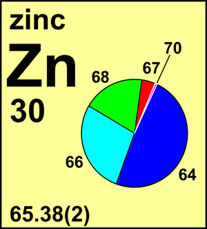 Great Atomic Weight Of Zinc | Commission On Isotopic Abundances And Atomic Weights