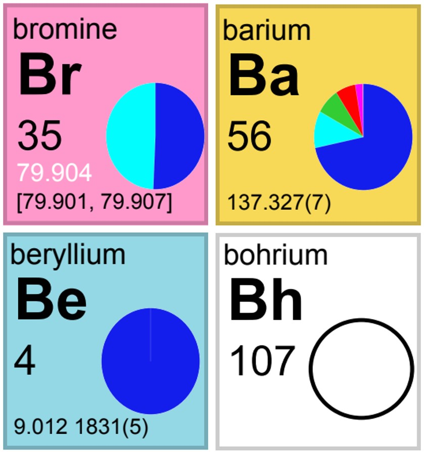 IUPAC Periodic Table of the Isotopes